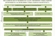 Механизм получения государственной социальной помощи на основании социального контракта